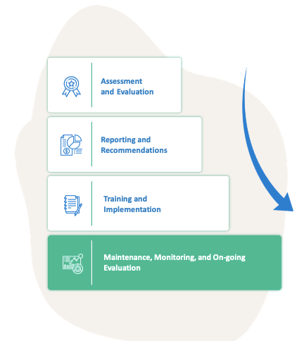 steps to workforce optimization